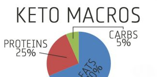 keto macros explained