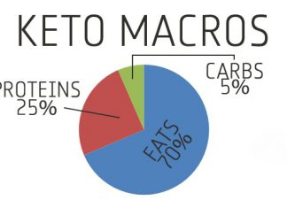 keto macros explained